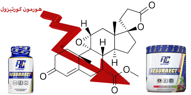 کاهش هورمون کورتیزول با مکمل رزورکت